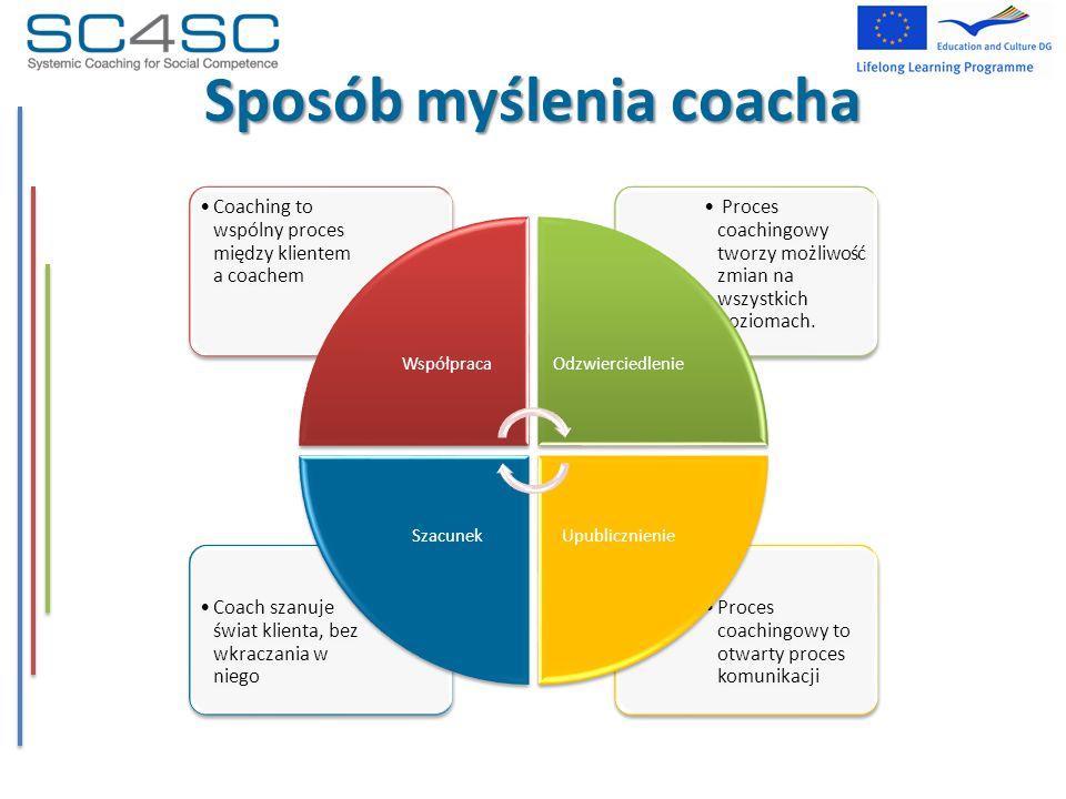 Sposób myślenia coacha