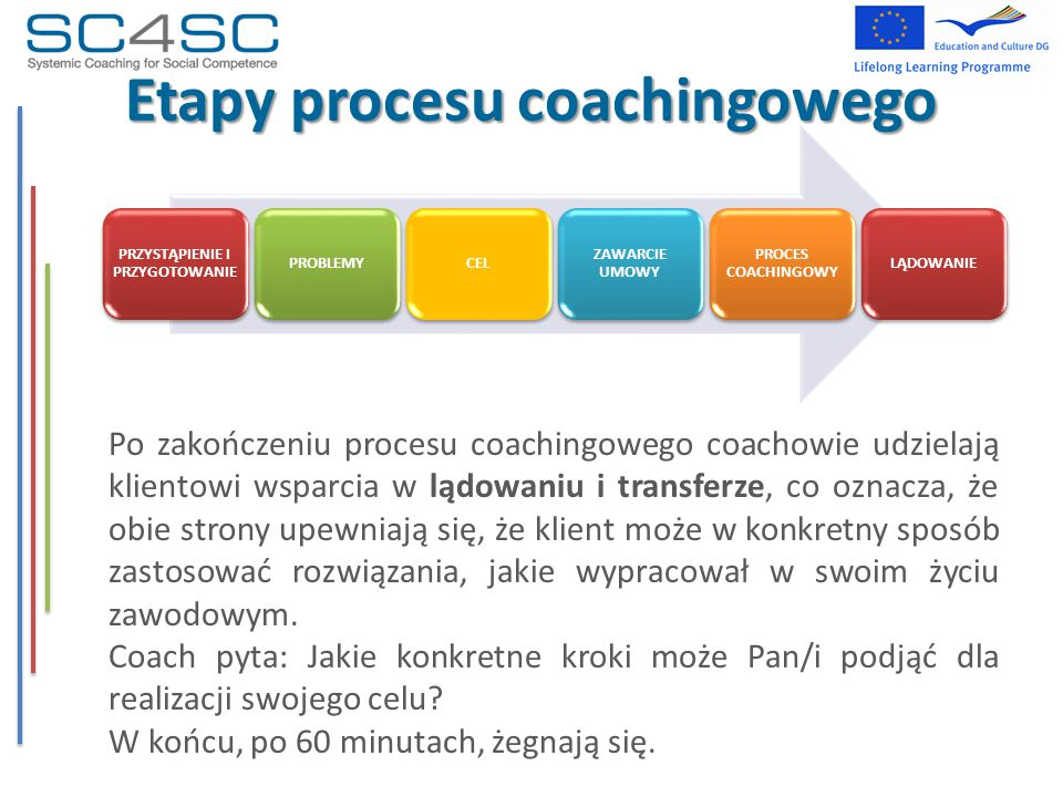 Etapy procesu coachingowego