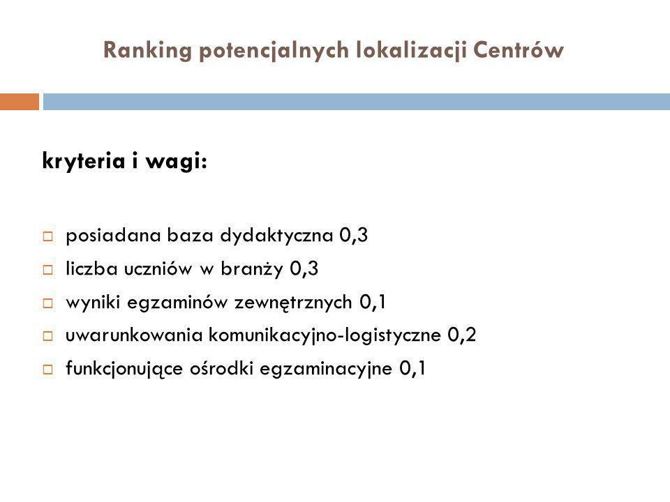 Ranking potencjalnych lokalizacji Centrów