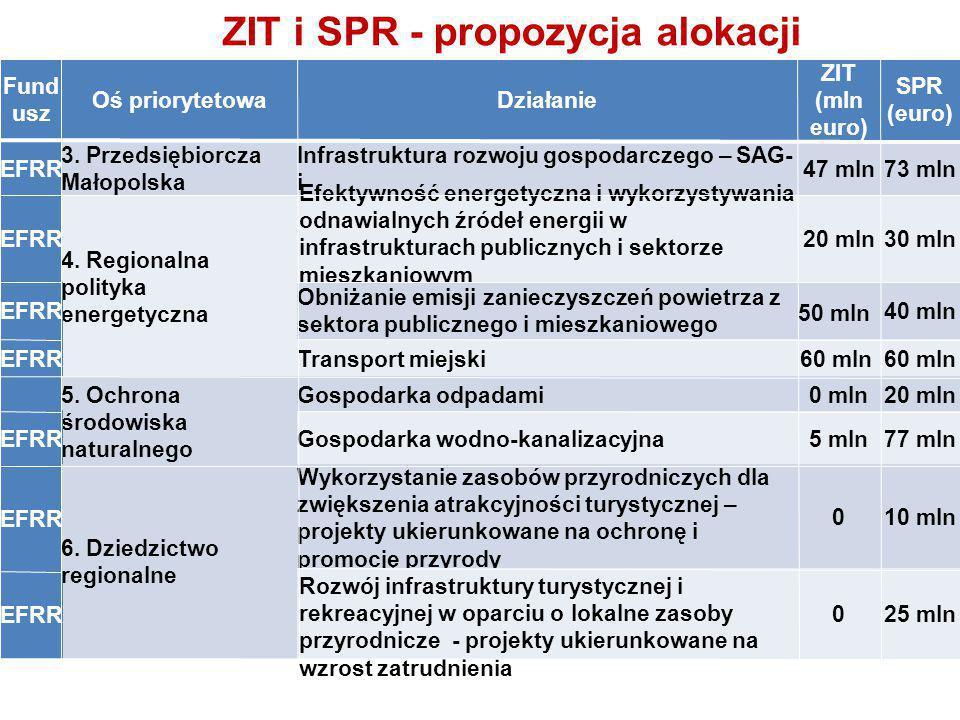 ZIT i SPR - propozycja alokacji