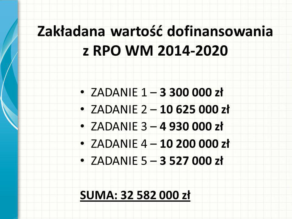 Zakładana wartość dofinansowania z RPO WM 2014-2020