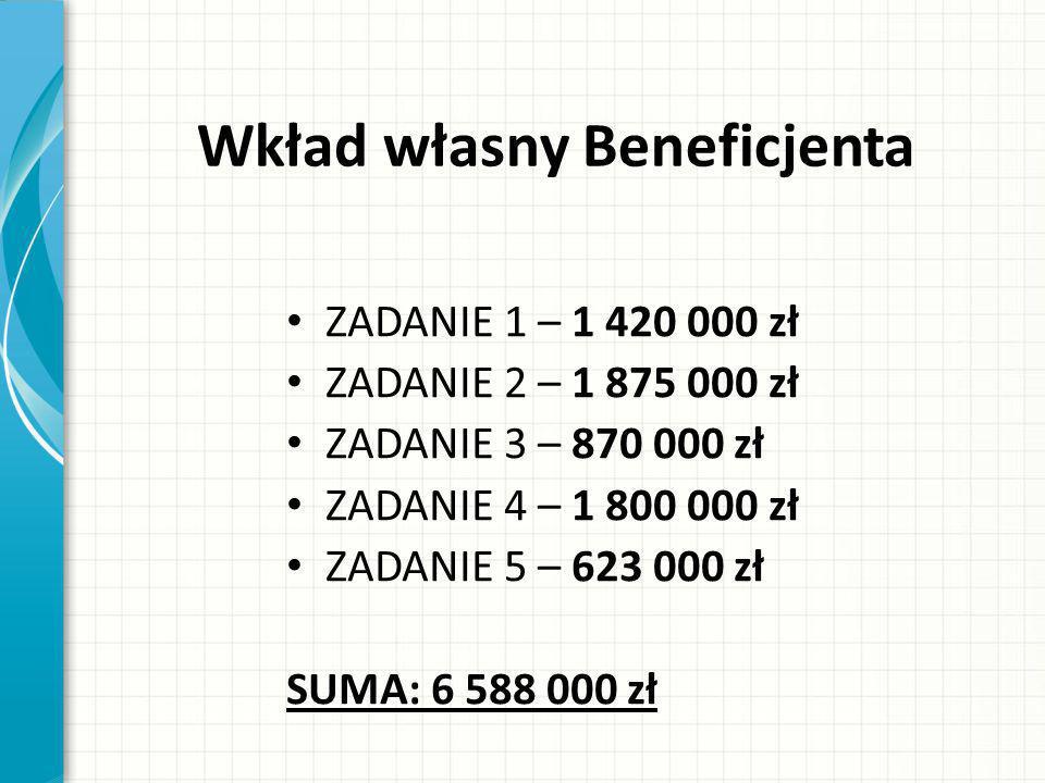 Wkład własny Beneficjenta