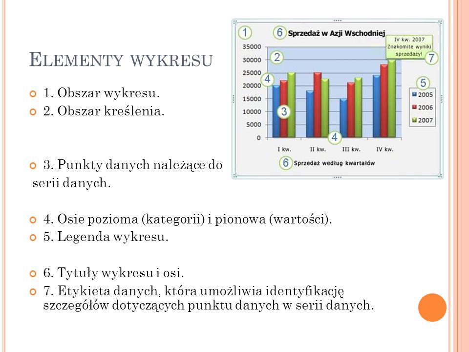 Elementy wykresu 1. Obszar wykresu. 2. Obszar kreślenia.