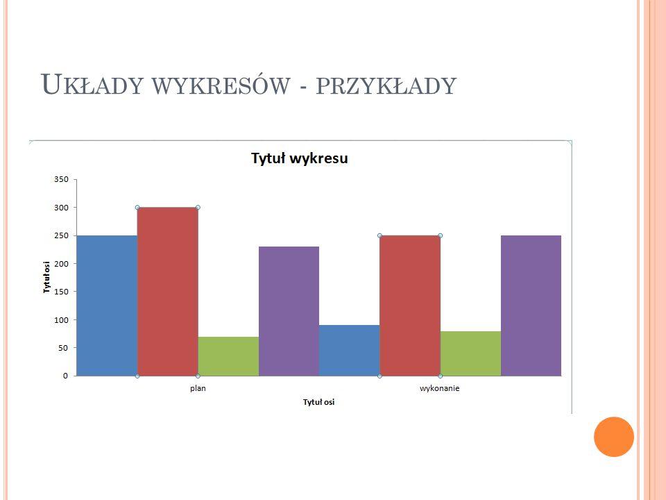 Układy wykresów - przykłady