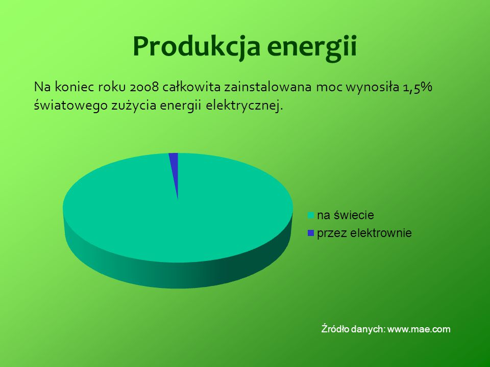 Produkcja energii Na koniec roku 2008 całkowita zainstalowana moc wynosiła 1,5% światowego zużycia energii elektrycznej.