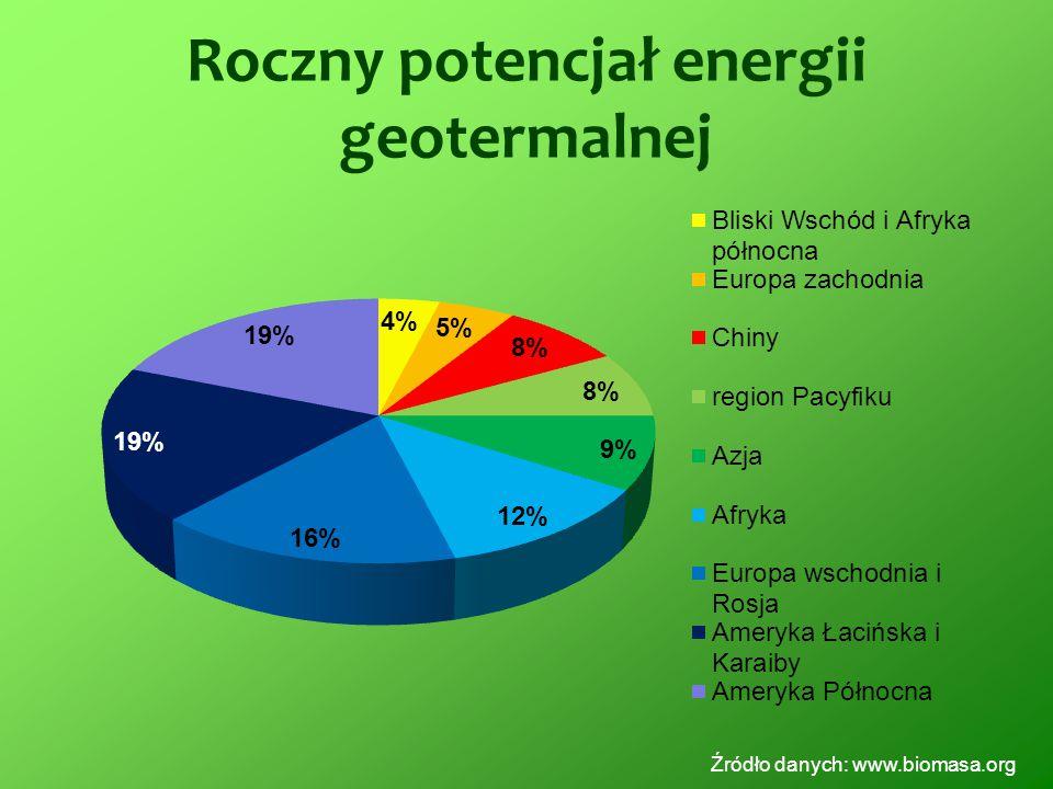 Roczny potencjał energii geotermalnej