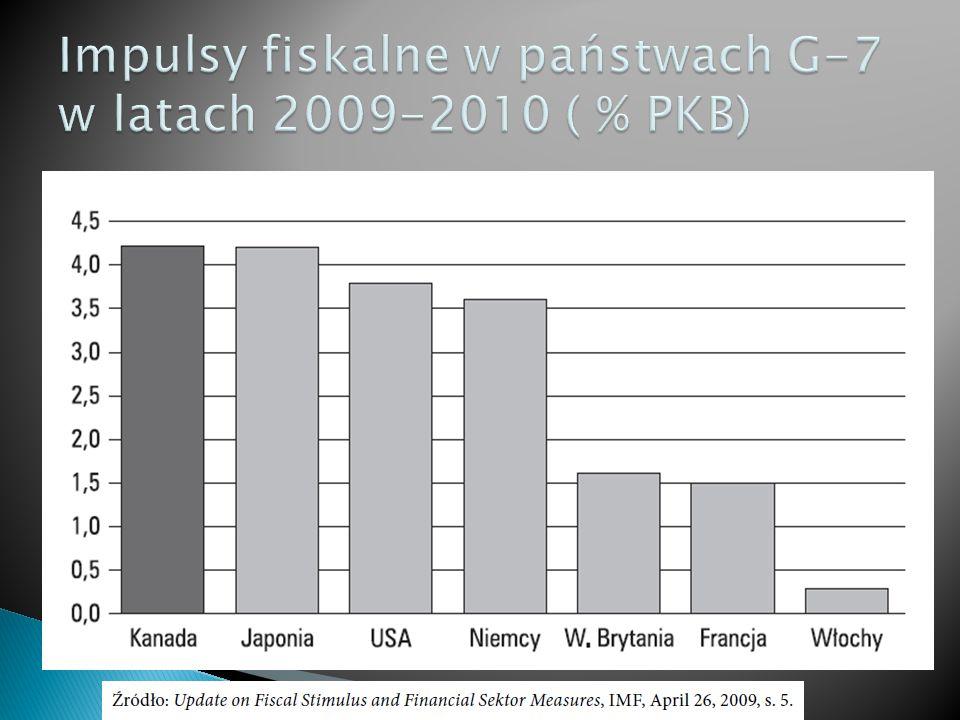 Impulsy fiskalne w państwach G-7 w latach 2009-2010 ( % PKB)