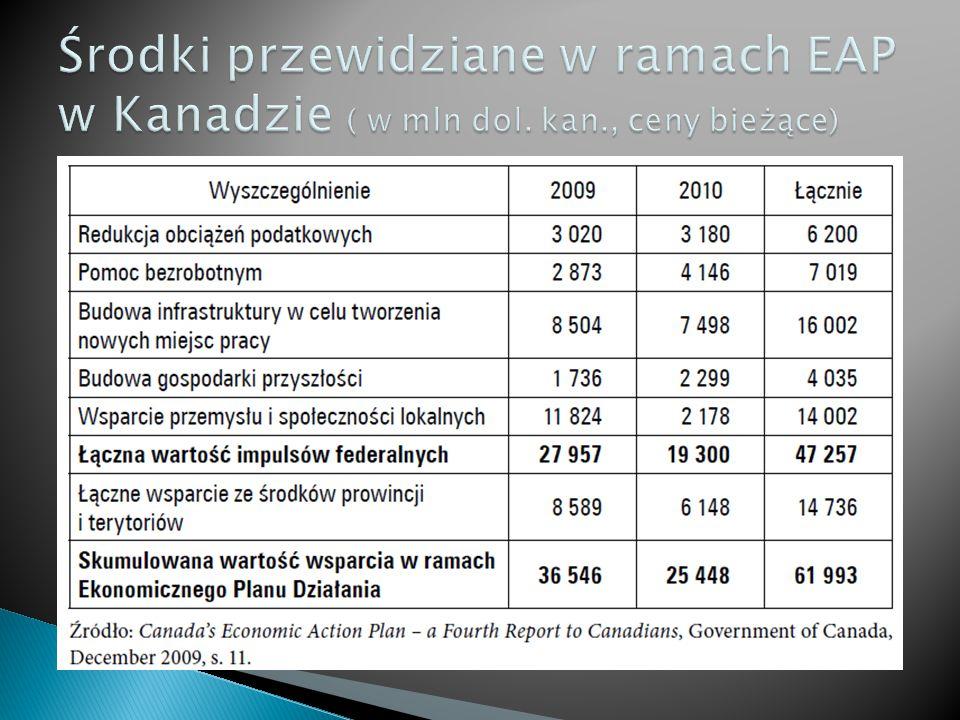 Środki przewidziane w ramach EAP w Kanadzie ( w mln dol. kan