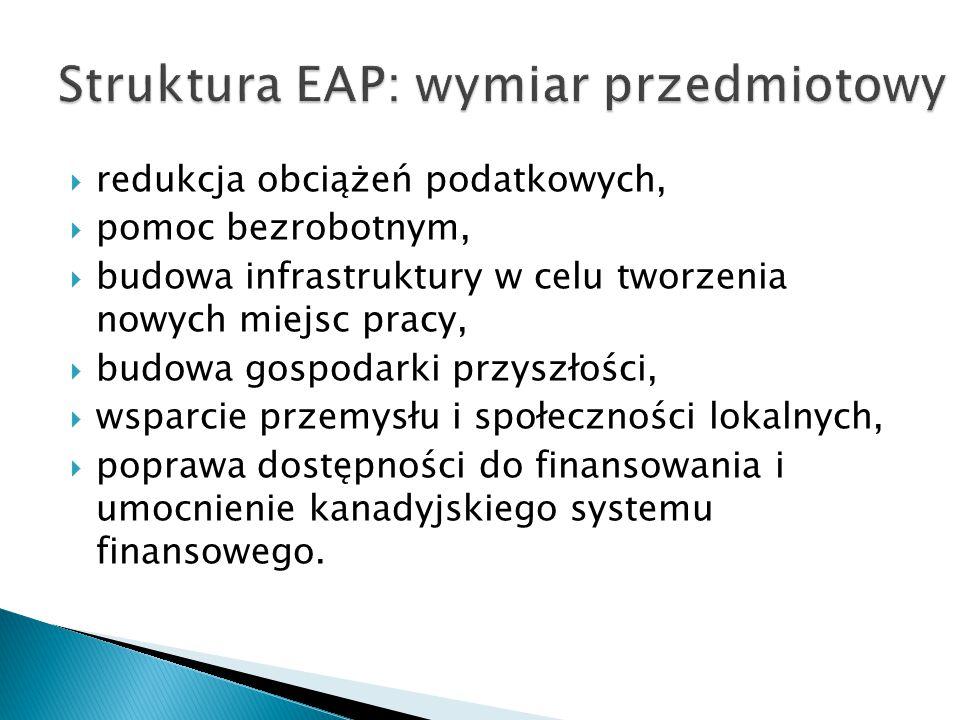 Struktura EAP: wymiar przedmiotowy