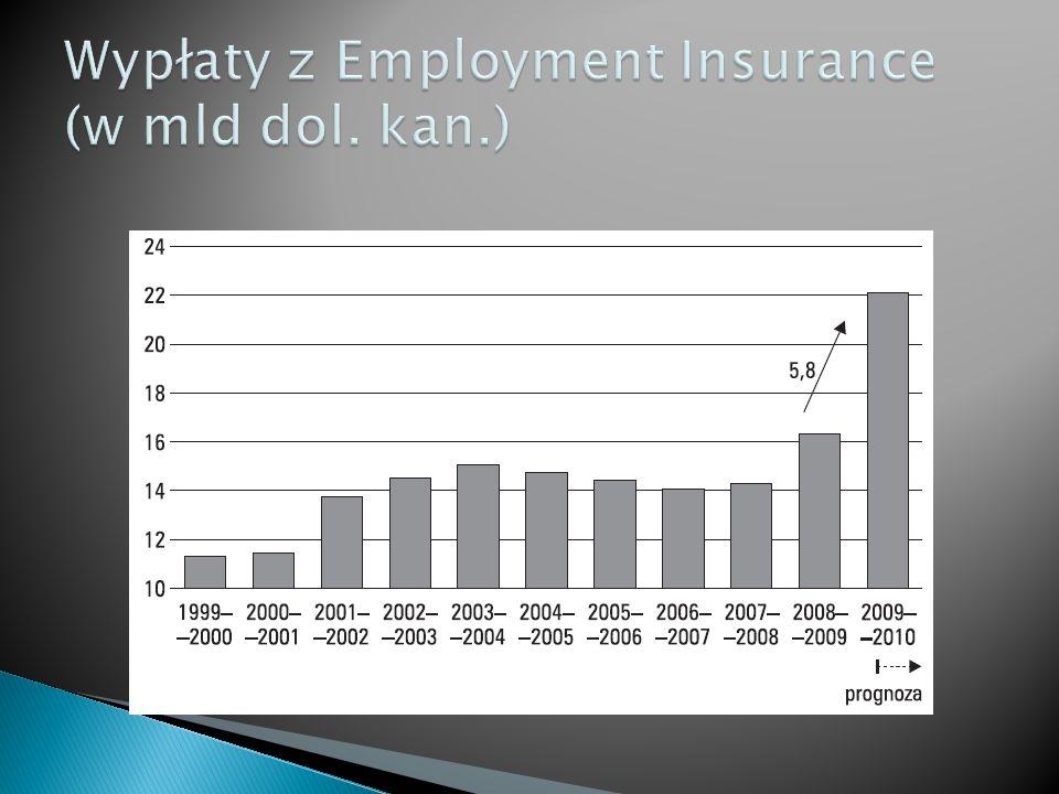 Wypłaty z Employment Insurance (w mld dol. kan.)