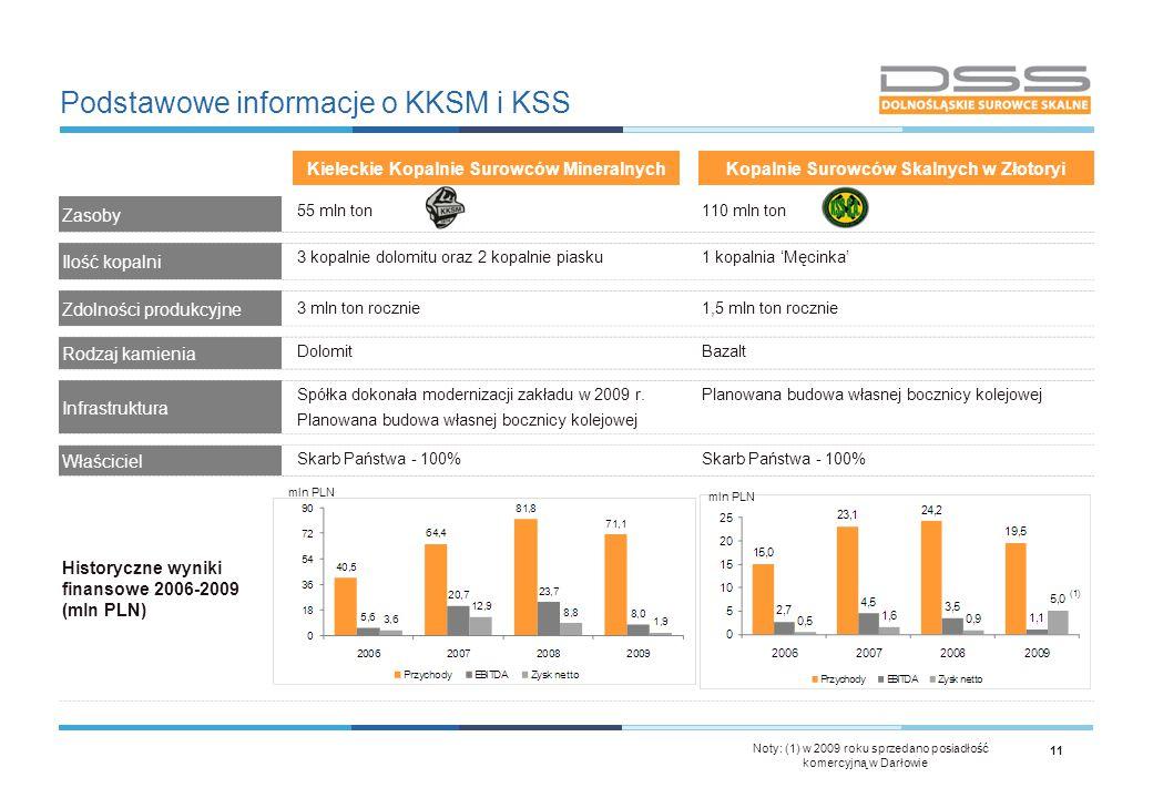 Podstawowe informacje o KKSM i KSS