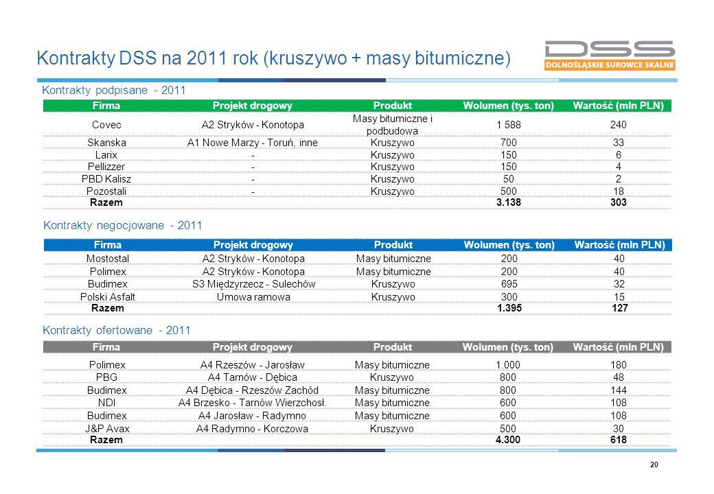 Kontrakty DSS na 2011 rok (kruszywo + masy bitumiczne)