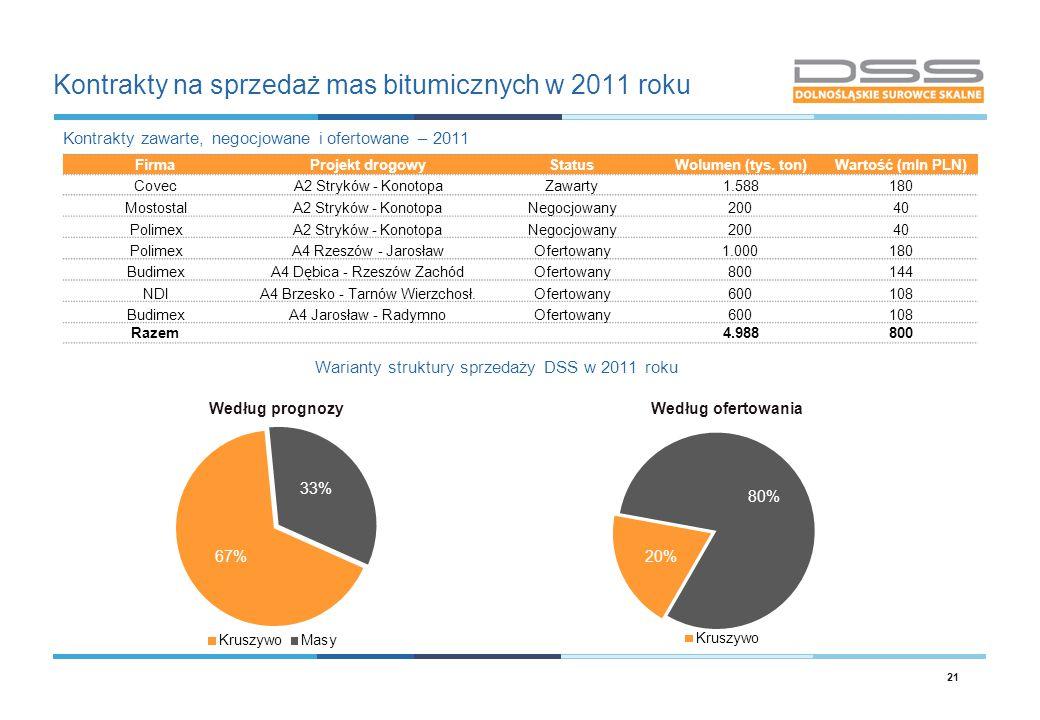 Kontrakty na sprzedaż mas bitumicznych w 2011 roku
