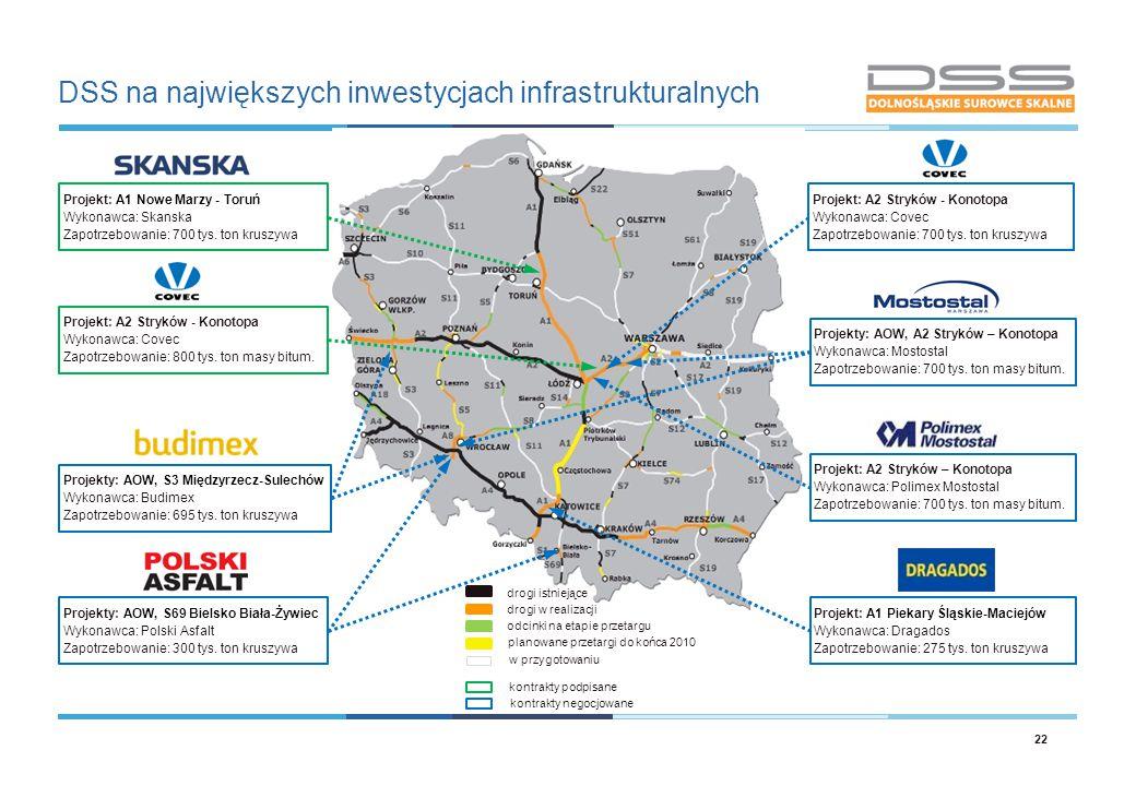 DSS na największych inwestycjach infrastrukturalnych