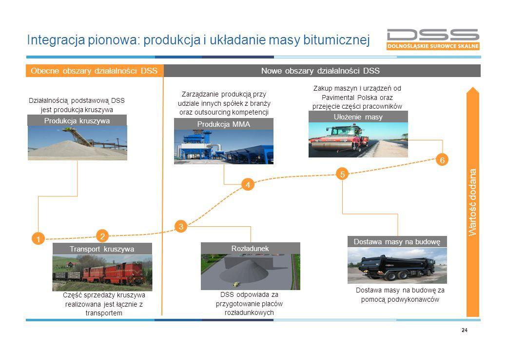 Integracja pionowa: produkcja i układanie masy bitumicznej