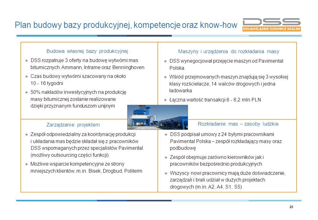 Plan budowy bazy produkcyjnej, kompetencje oraz know-how