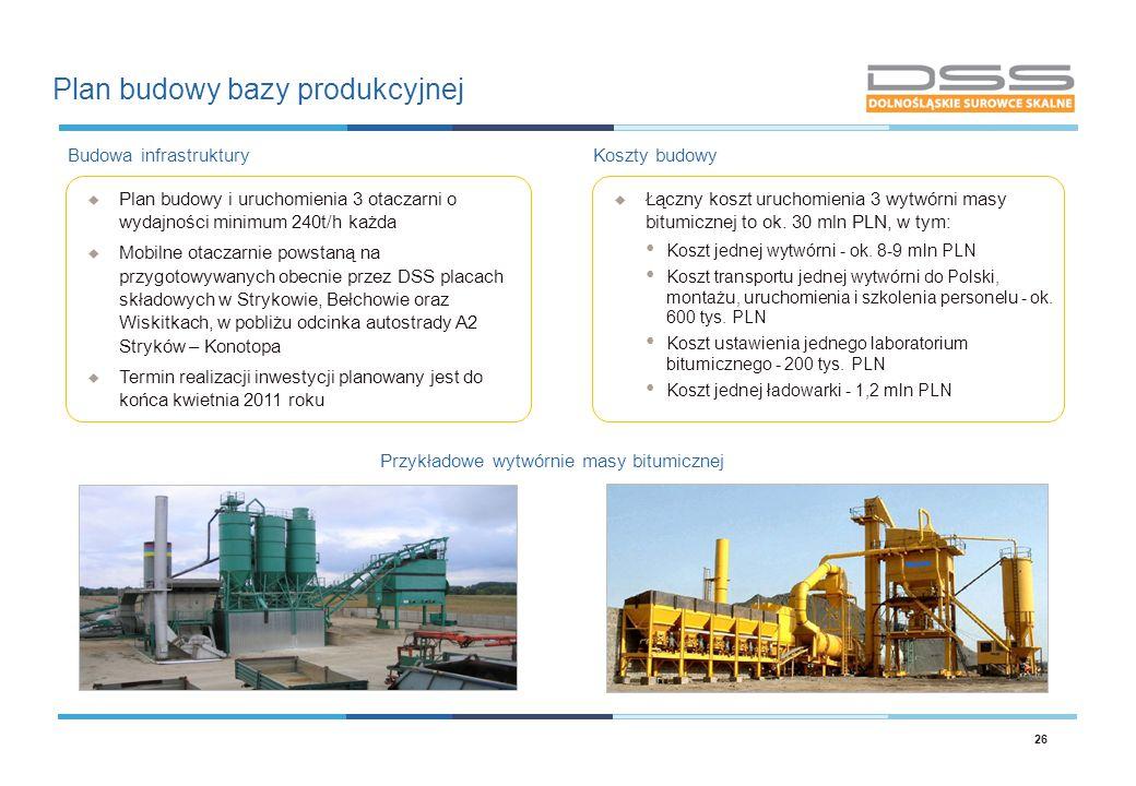 Plan budowy bazy produkcyjnej