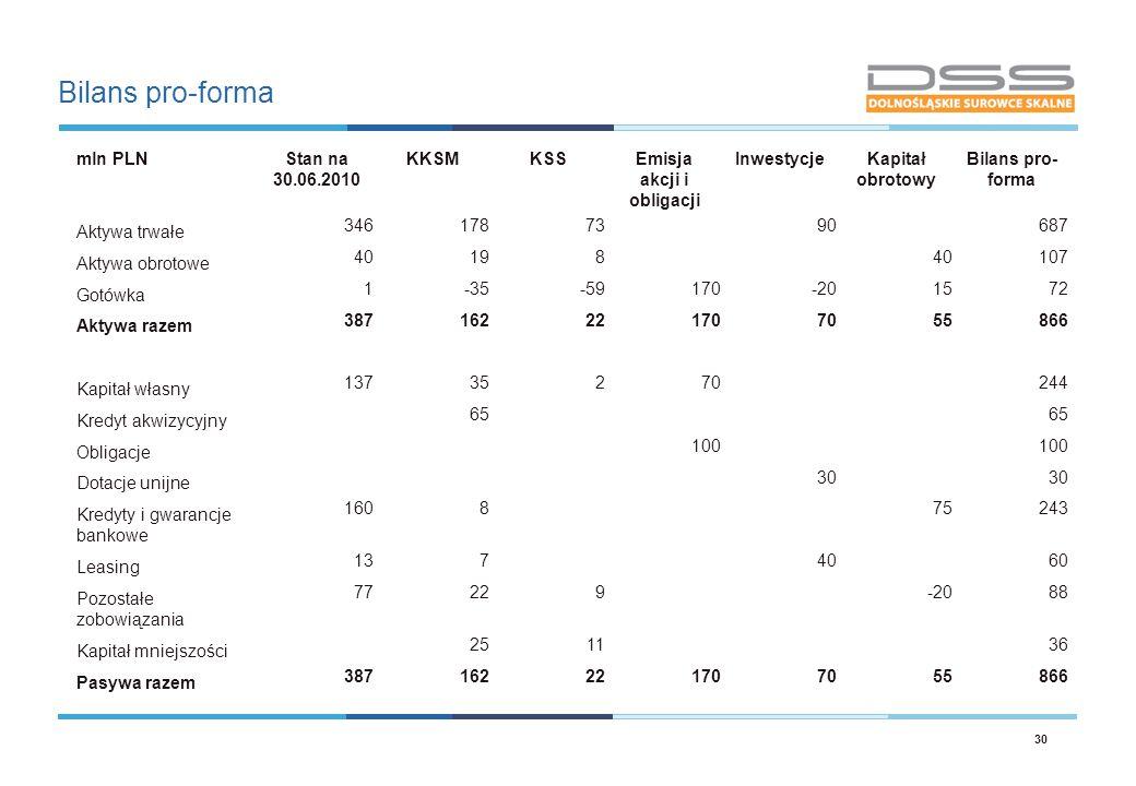 Emisja akcji i obligacji