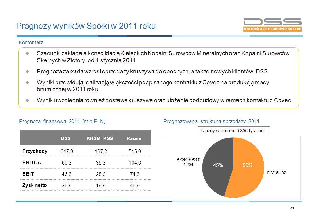 Prognozy wyników Spółki w 2011 roku