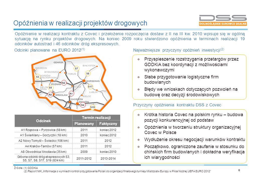Opóźnienia w realizacji projektów drogowych
