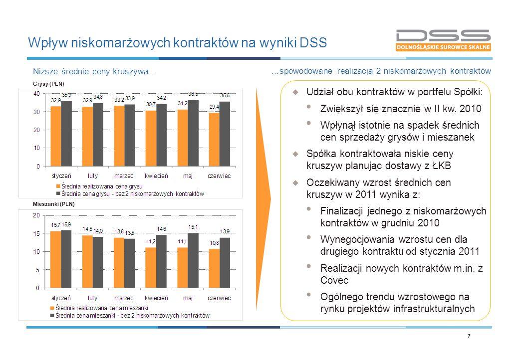 Wpływ niskomarżowych kontraktów na wyniki DSS