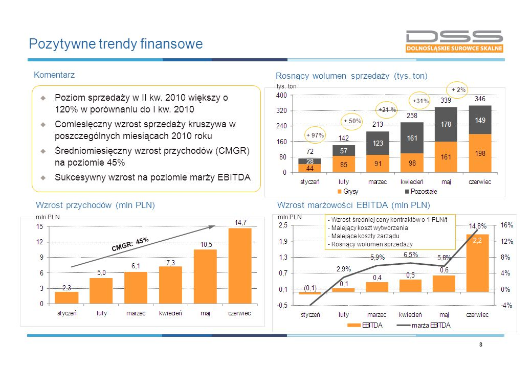 Pozytywne trendy finansowe