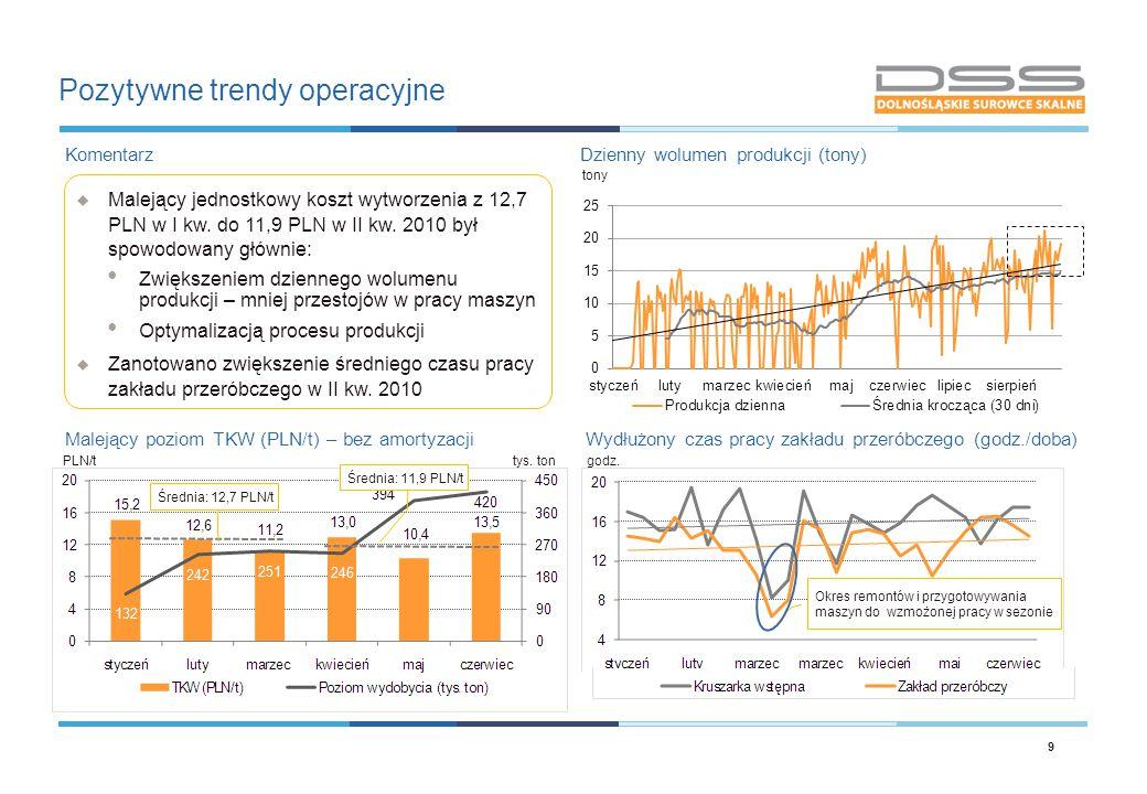 Pozytywne trendy operacyjne