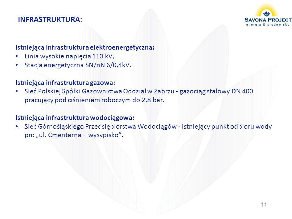 INFRASTRUKTURA: Istniejąca infrastruktura elektroenergetyczna: