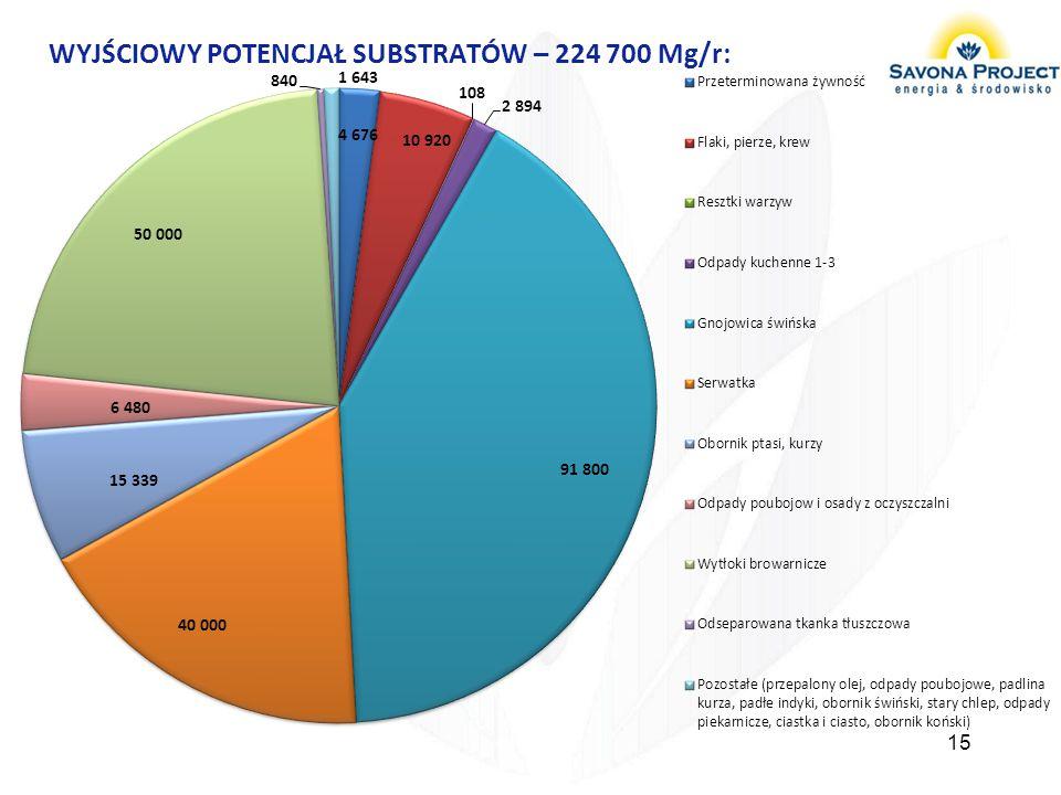 WYJŚCIOWY POTENCJAŁ SUBSTRATÓW – 224 700 Mg/r: