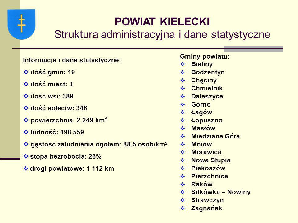 POWIAT KIELECKI Struktura administracyjna i dane statystyczne
