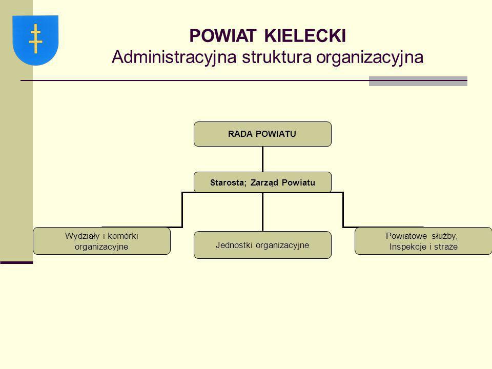 Starosta; Zarząd Powiatu