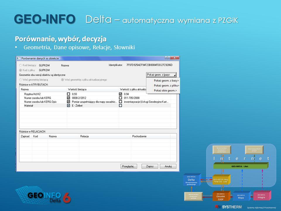 GEO-INFO Delta – automatyczna wymiana z PZGiK