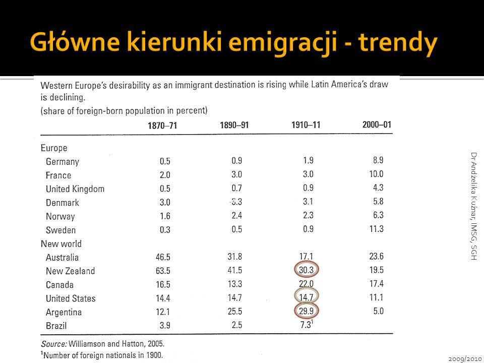 Główne kierunki emigracji - trendy