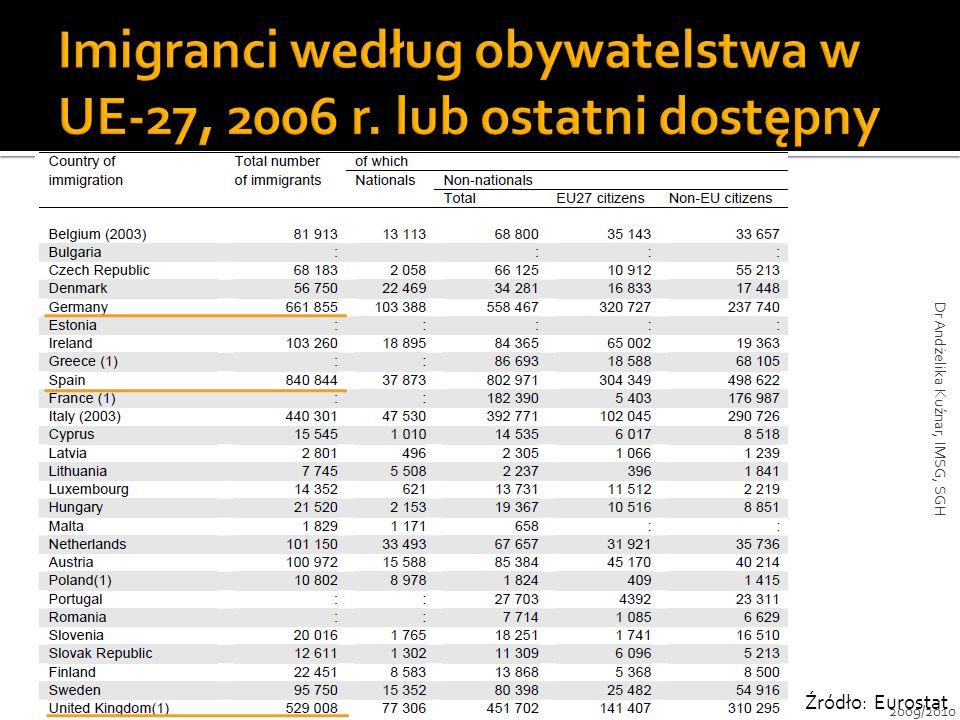 Imigranci według obywatelstwa w UE-27, 2006 r. lub ostatni dostępny