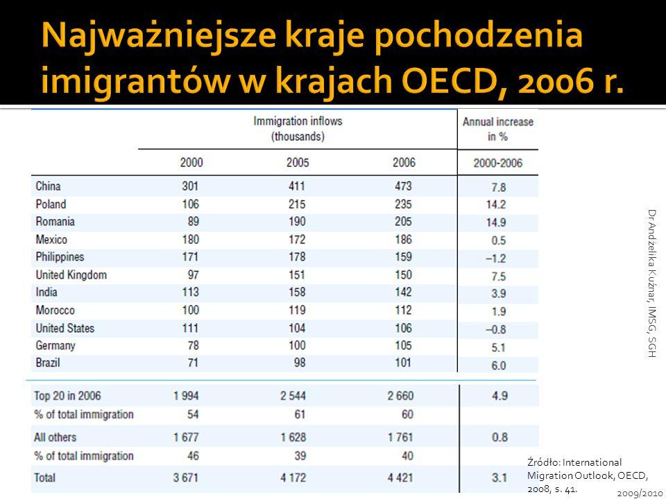 Najważniejsze kraje pochodzenia imigrantów w krajach OECD, 2006 r.