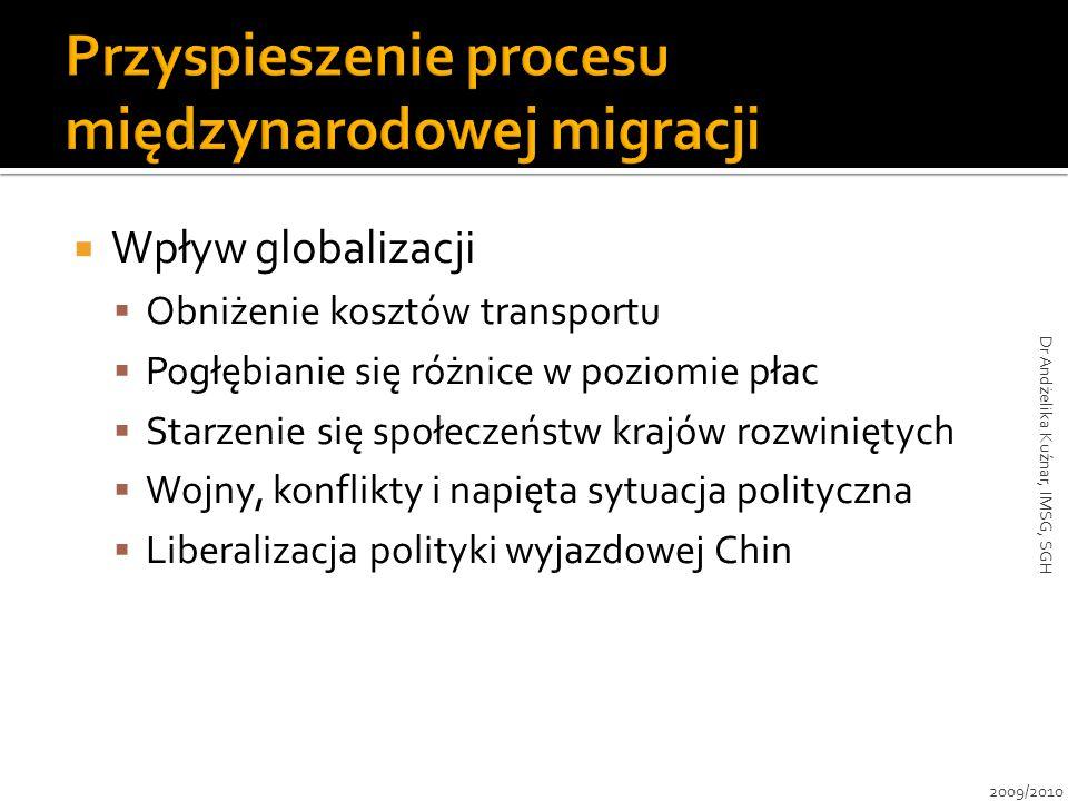 Przyspieszenie procesu międzynarodowej migracji