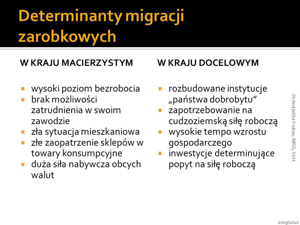 Determinanty migracji zarobkowych