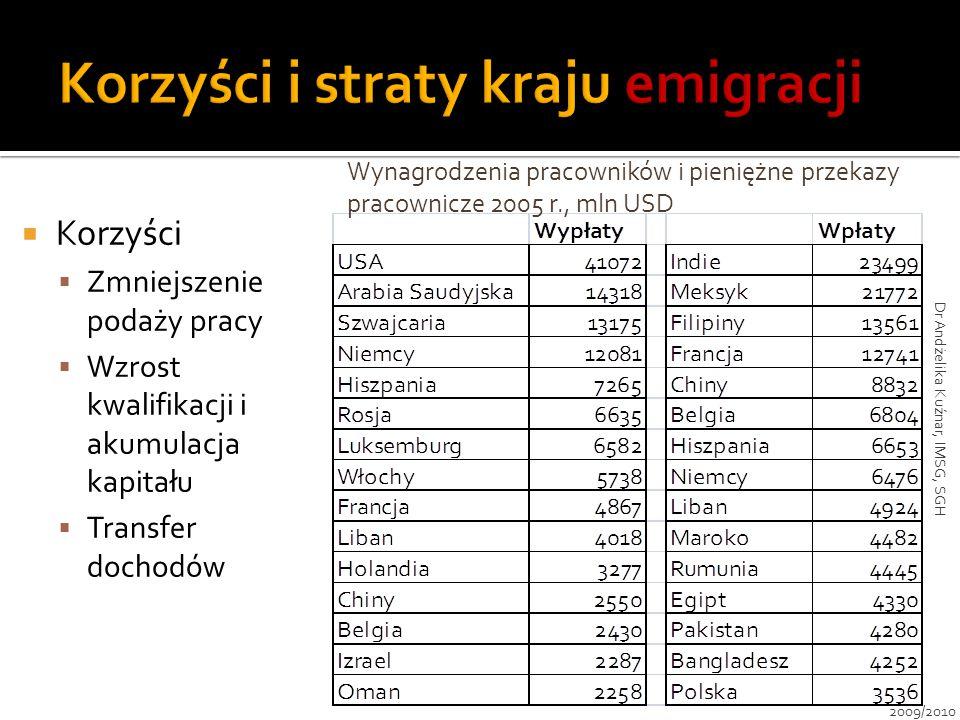 Korzyści i straty kraju emigracji