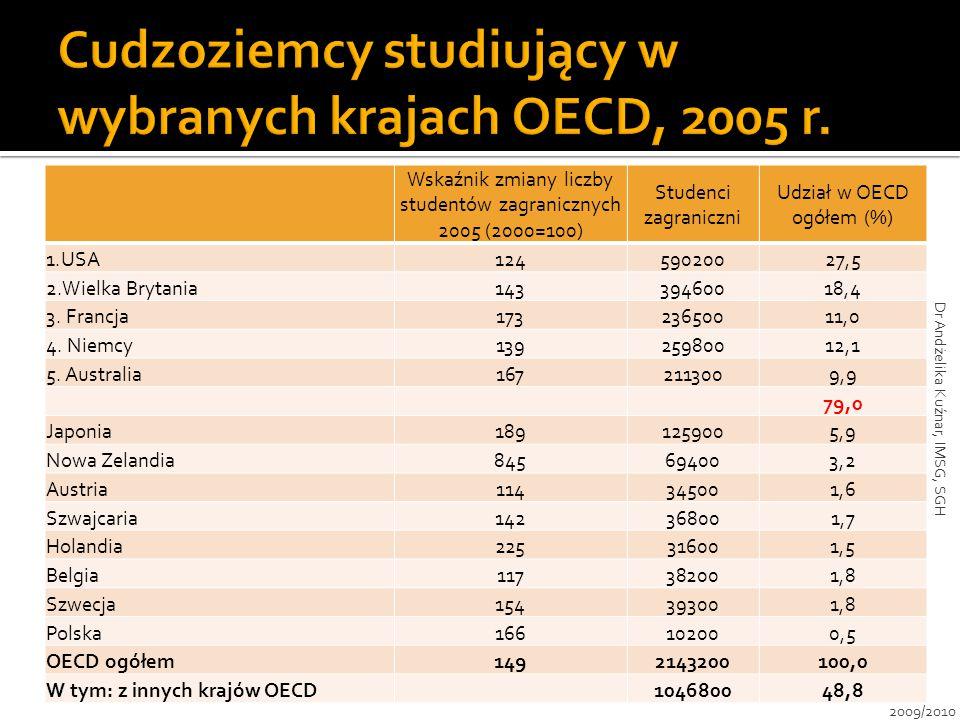 Cudzoziemcy studiujący w wybranych krajach OECD, 2005 r.