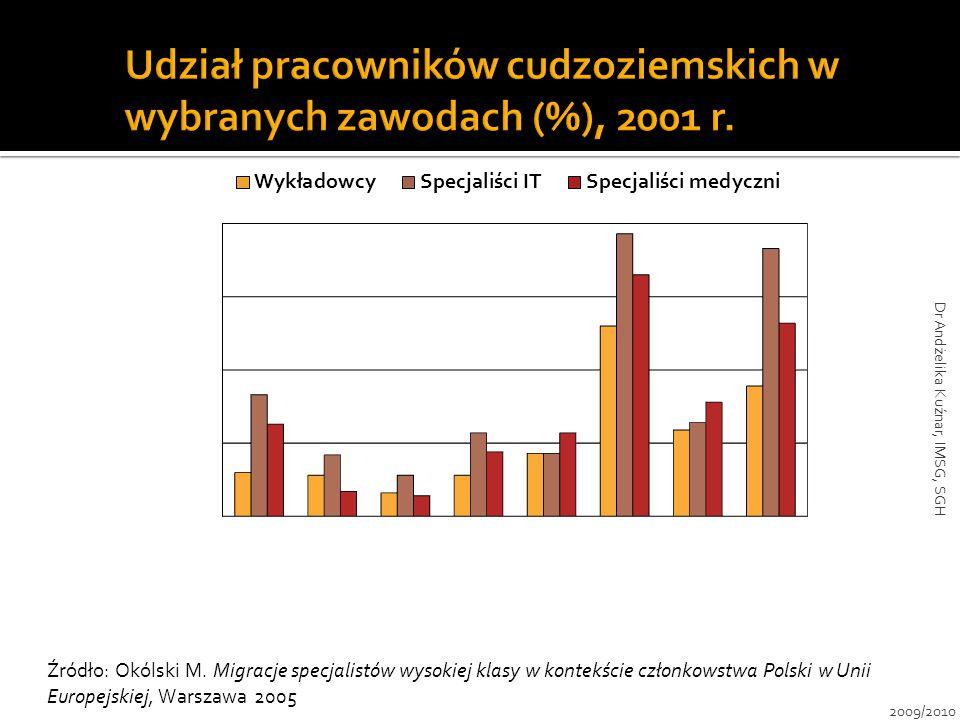 Udział pracowników cudzoziemskich w wybranych zawodach (%), 2001 r.