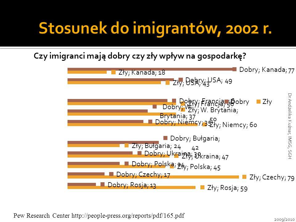 Stosunek do imigrantów, 2002 r.