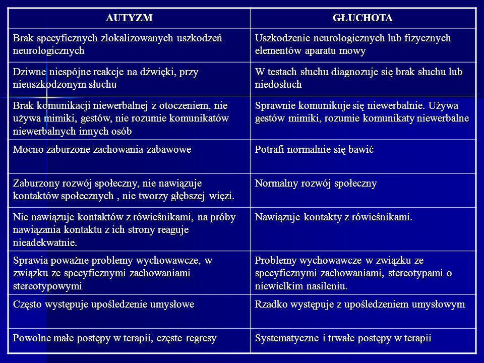 AUTYZM GŁUCHOTA. Brak specyficznych zlokalizowanych uszkodzeń neurologicznych. Uszkodzenie neurologicznych lub fizycznych elementów aparatu mowy.
