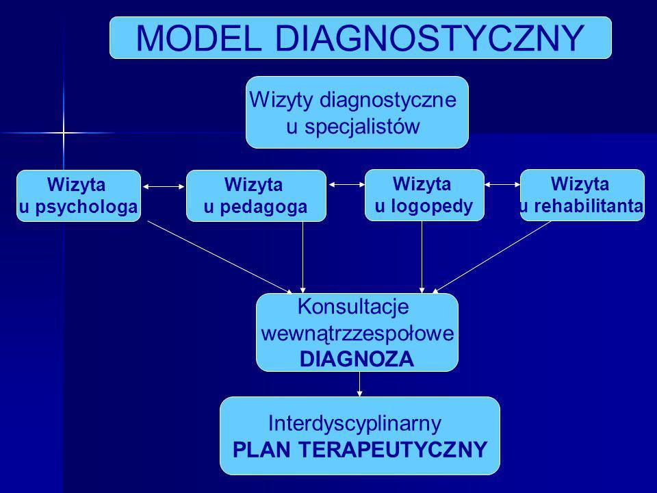 MODEL DIAGNOSTYCZNY Wizyty diagnostyczne u specjalistów Konsultacje
