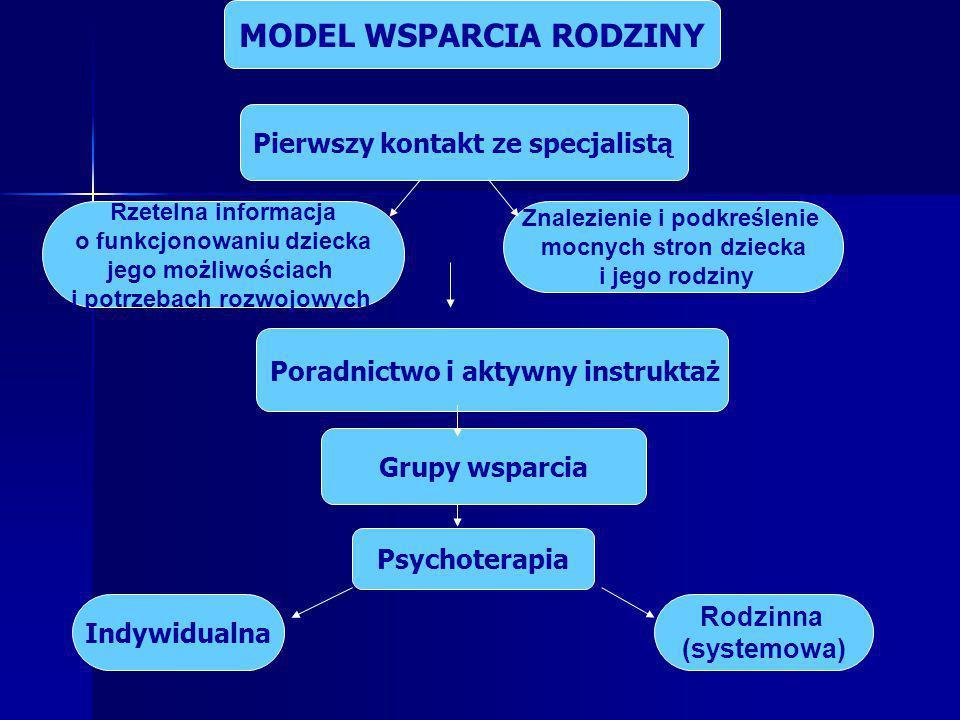 MODEL WSPARCIA RODZINY