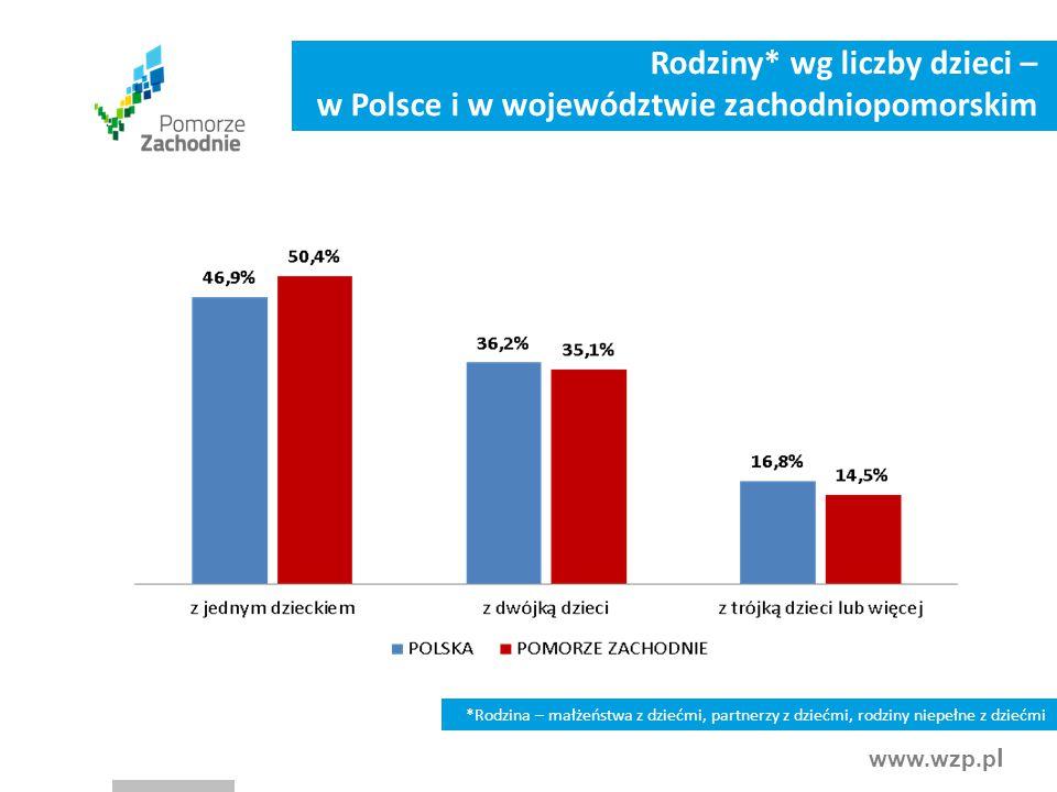 Rodziny* wg liczby dzieci – w Polsce i w województwie zachodniopomorskim