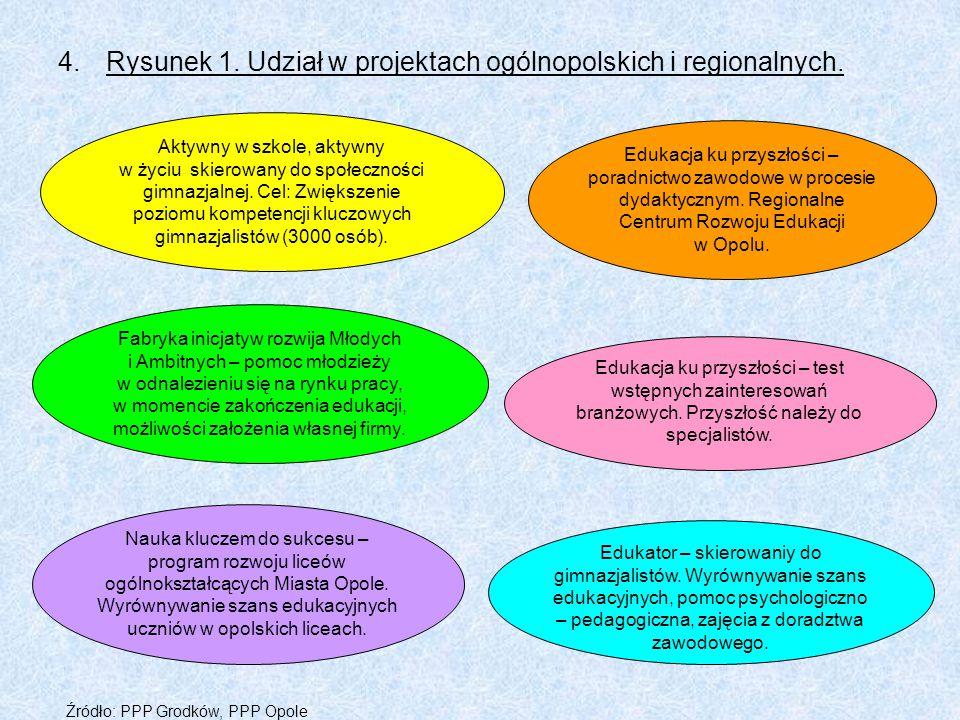 Rysunek 1. Udział w projektach ogólnopolskich i regionalnych.