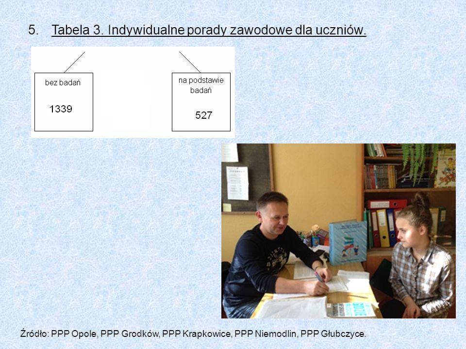 Tabela 3. Indywidualne porady zawodowe dla uczniów.