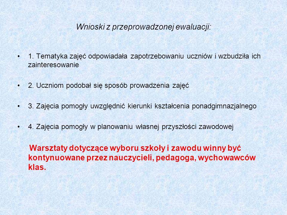 Wnioski z przeprowadzonej ewaluacji: