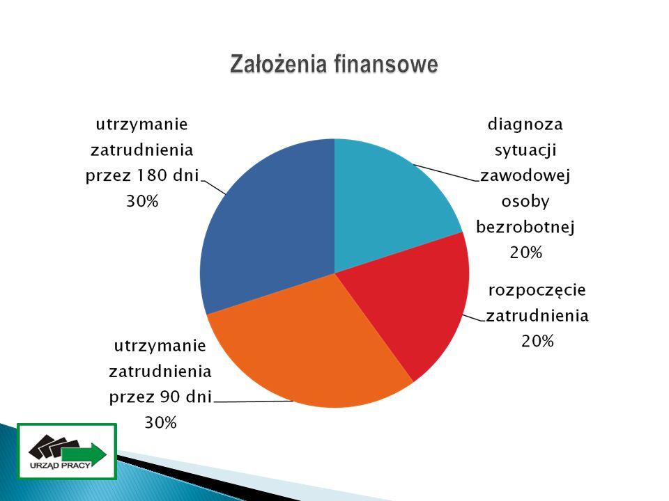 Założenia finansowe