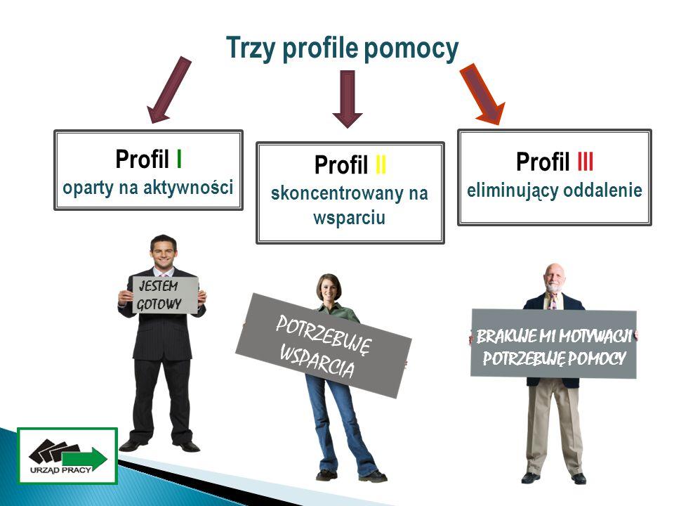 Profil II skoncentrowany na wsparciu eliminujący oddalenie